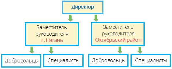 Оптимизация сайта Нягань создание сайта на https